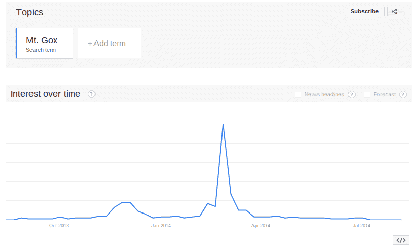 """Click for larger image. The peak search volume for """"Mt. Gox"""" took place in February 23-March 1."""