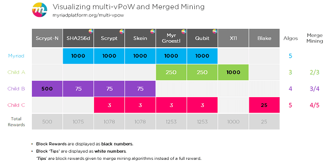 Myriadcoin multi-vPoW Merged Mining - On Coin Brief
