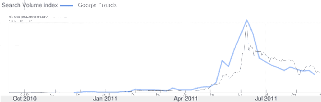 Click for larger image. Here is the chart posted by the redditor from two years ago. As you can see, the search trend line overlays the Mt. Gox price chart, which is essentially all the Swiss researchers did in their study.