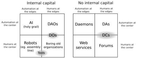 Bitcoin and Other Blockchain Based Systems Fall Into One of These Categories