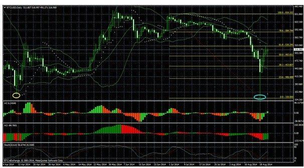 dcmagnates trading analysis