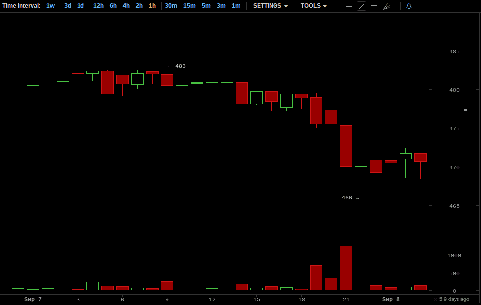 Bitcoin Price Chart for September 7, 2014