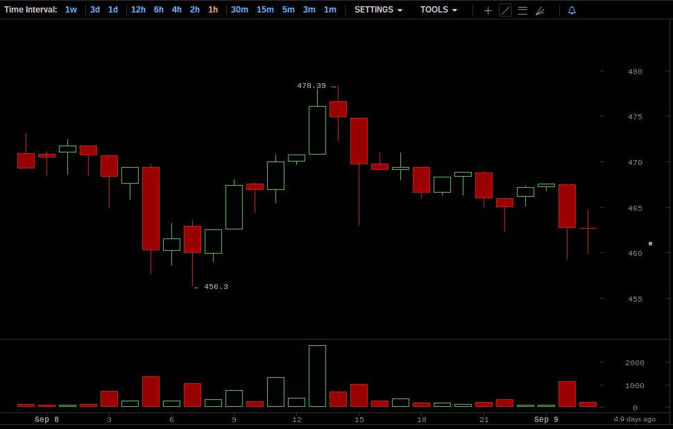Bitcoin Price Chart for September 8, 2014
