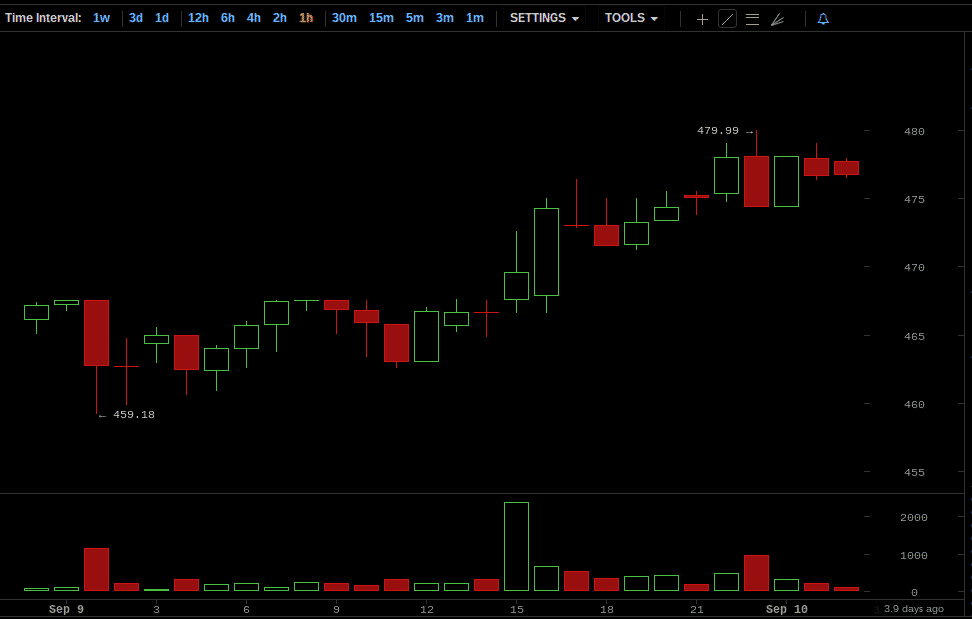 Bitcoin Price Chart for September 9, 2014