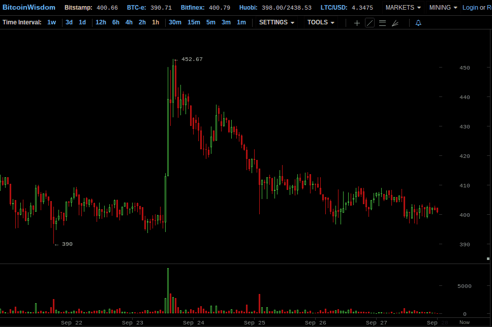 Coin Brief Weekly Bitcoin Price Report: September 21-27, 2014