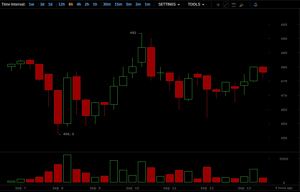 Coin Brief Weekly Bitcoin Price Report: September 7-13, 2014