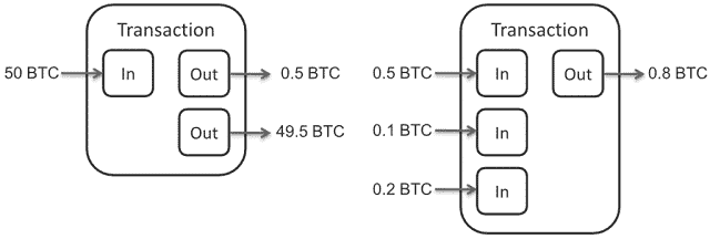 Diagram of Bitcoin Transaction