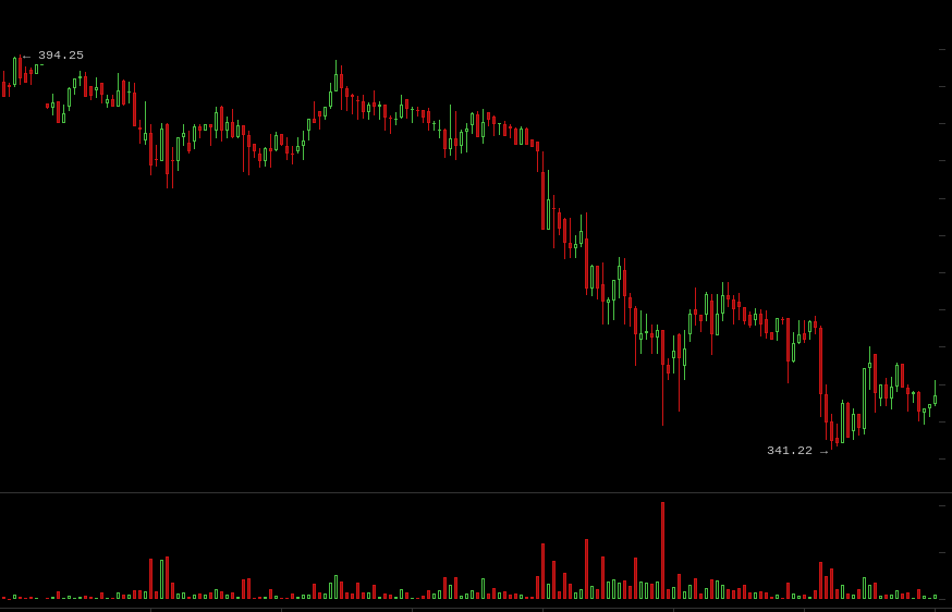 Coin Brief Weekly Bitcoin Price Report: October 19-25, 2014