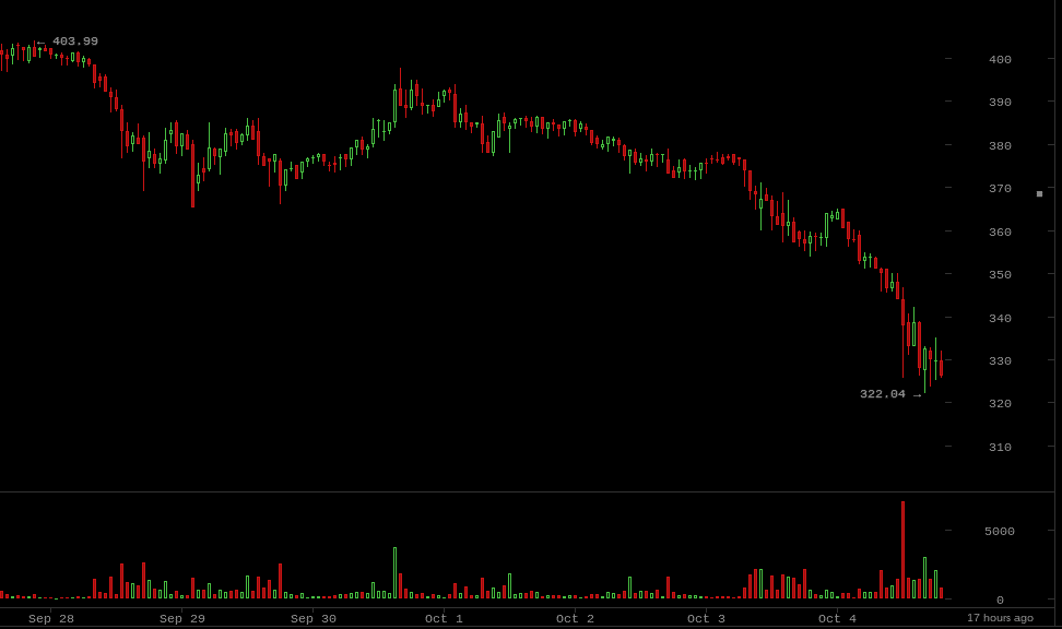 Coin Brief Weekly Bitcoin Price Report: September 28, 2014-October 4, 2014