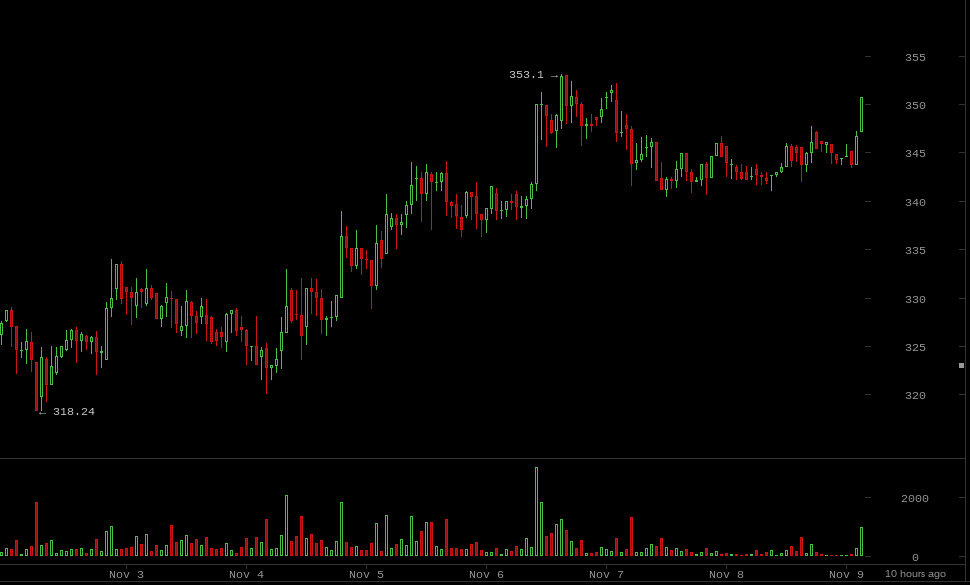 Coin Brief Weekly Bitcoin Price Report: November 2-8, 2014