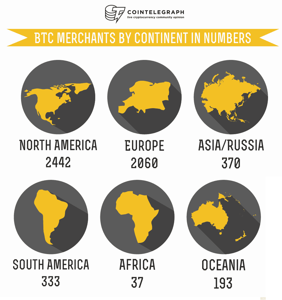 bitcoin merchant usage by countries