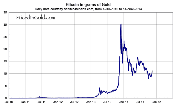 bitcoin vs gold chart