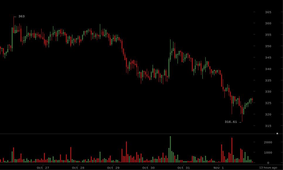 Coin Brief Weekly Bitcoin Price Report: October 26, 2014-November 1, 2014