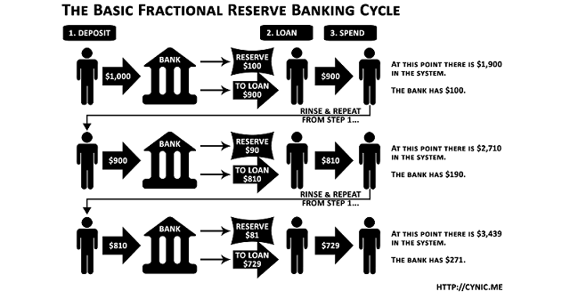 Bitcoin Banking: Farewell to Fractional Reserves