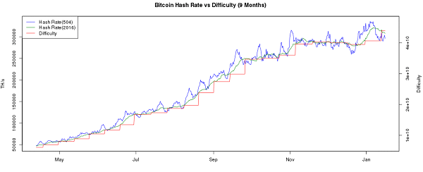 Bitcoin's Difficulty Rise Over 9 Months