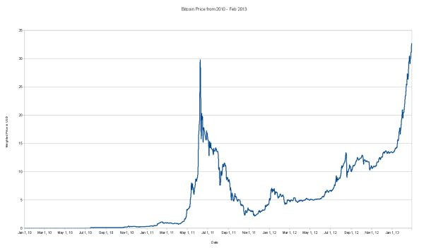 Bitcoin's Price from 2010 to February 2013