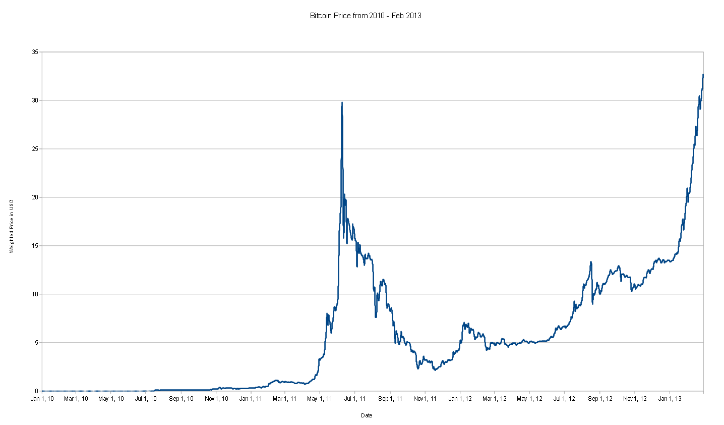 Bitcoins Price From 2010 To February 2013