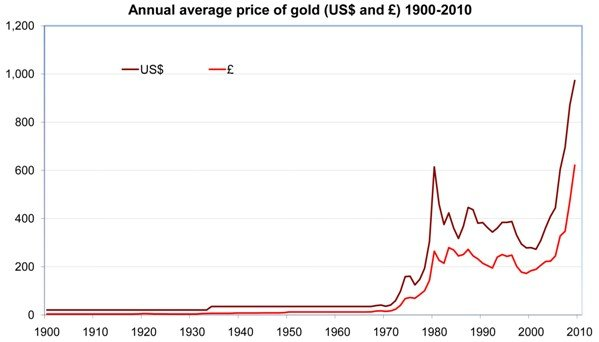 Prices of Gold from 1900-2010