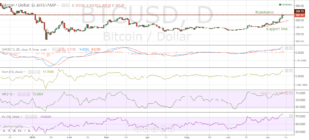 bitstamp_price_chart_13/07/2015