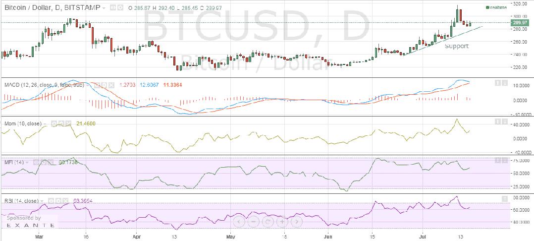 Bitstamp_price_chart_16/07/2015