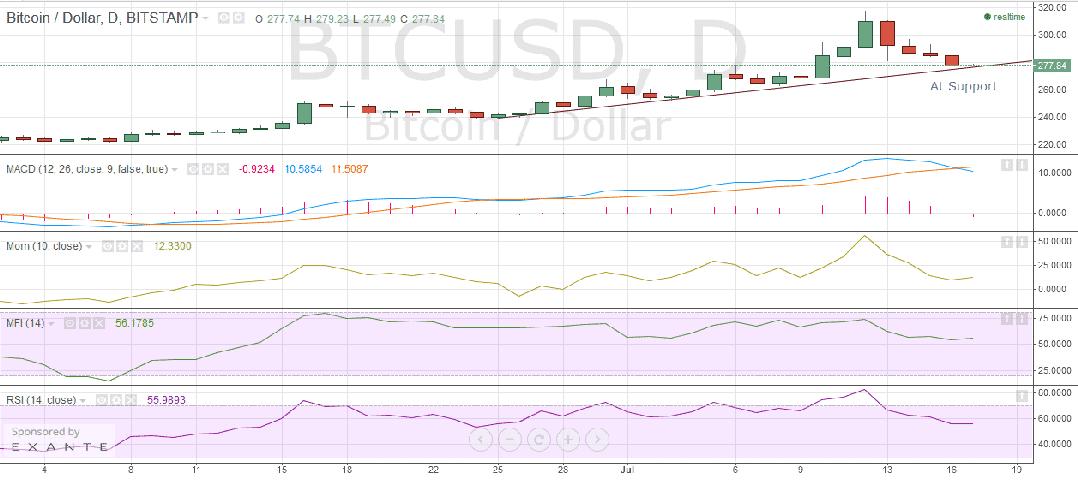 Bitstamp_price_chart_17/07/2015