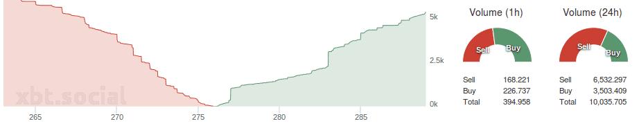 Bitfinex_depth_buysell_volume_20.07.2015