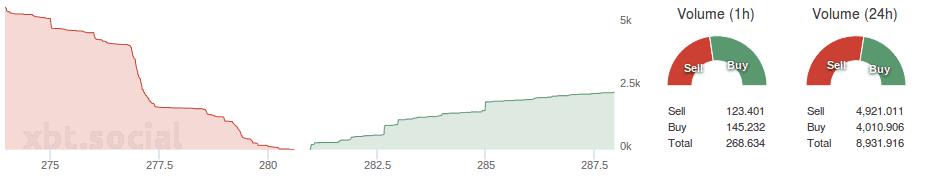 Bitfinex_depth_buysell_volume_21.07.2015