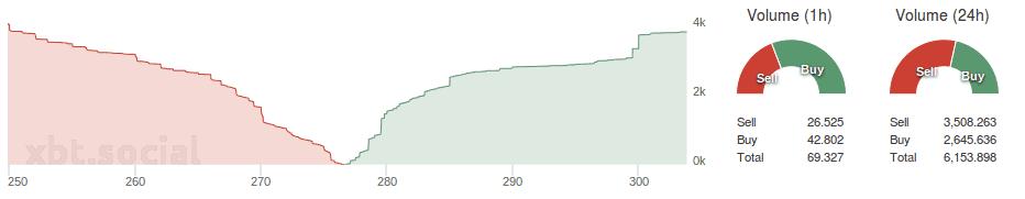 Bitfinex_depth_buysell_volume_24.07.2015