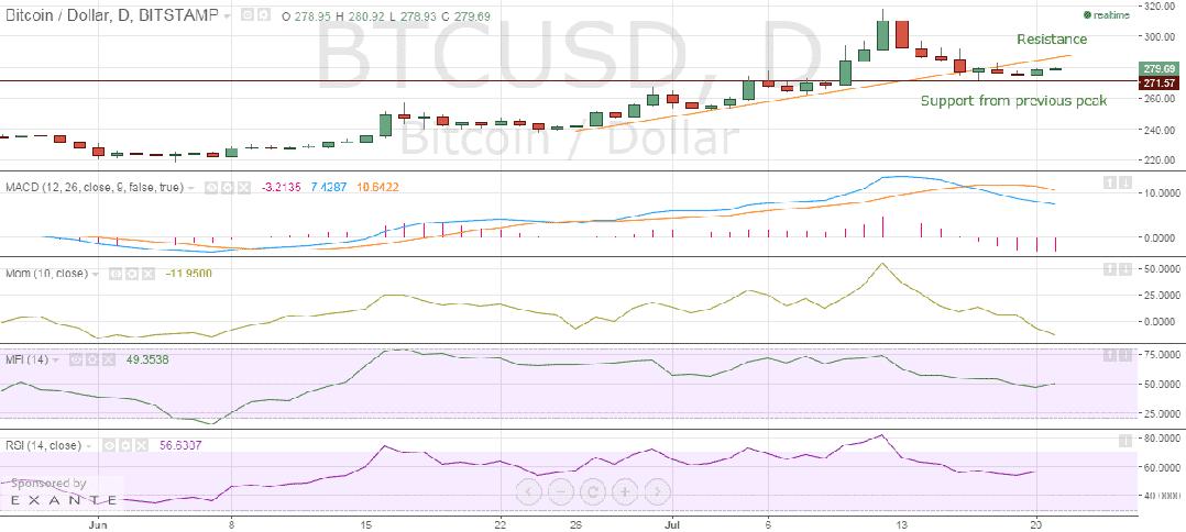 Bitstamp_Bitcoin_price_chart_21.07.2015