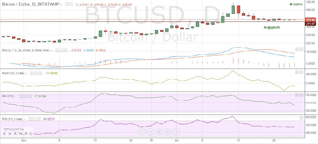 Bitstamp_Bitcoin_price_chart_24.07.2015