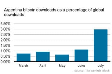 Bitcoin Downloads Surge in Argentina