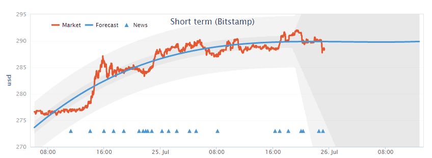 btc_price_prediction_bitstamp
