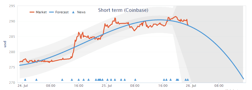 btc_price_prediction_coinbase