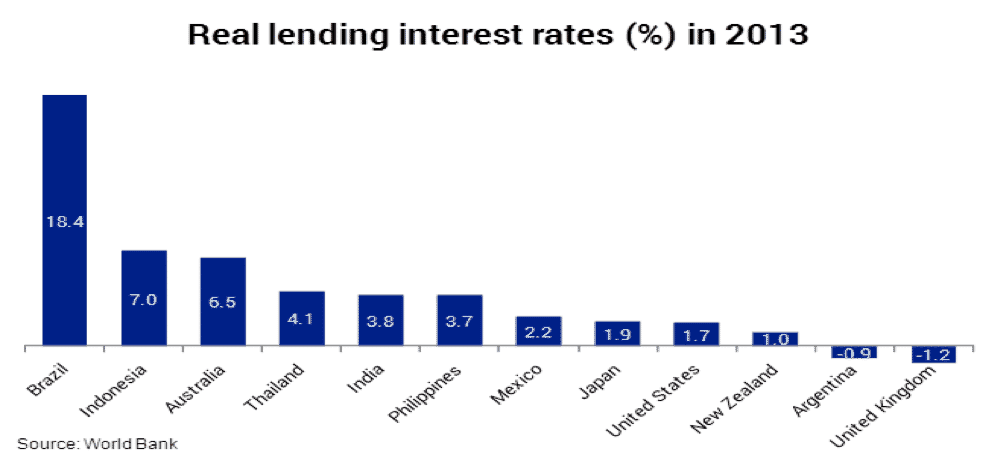 lending interest rates