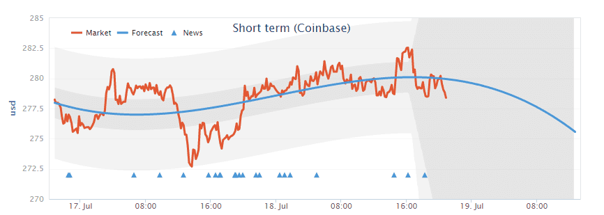 Bitcoin_price_prediction_Coinbase