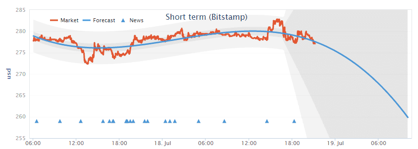 Bitcoin_price_prediction_Bitstamp