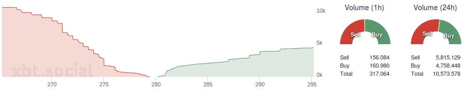 Bitfinex_depth_buysell_volume_07.08.2015
