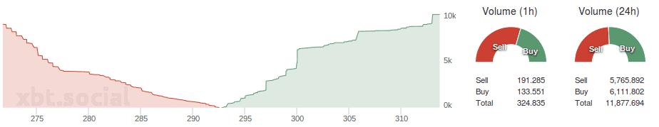 Bitfinex_depth_buysell_volume_27.07.2015