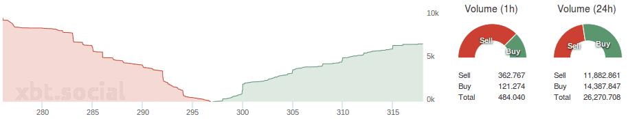 Bitfinex_depth_buysell_volume_28.07.2015