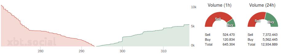 Bitfinex_depth_buysell_volume_29.07.2015