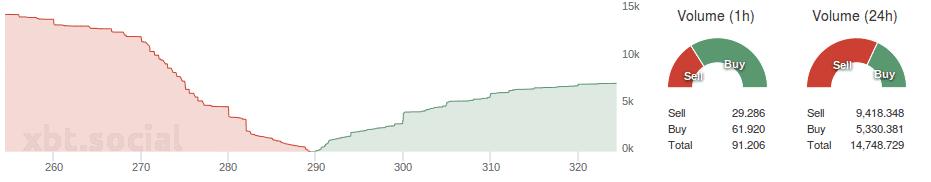 Bitfinex_depth_buysell_volume_30.07.2015