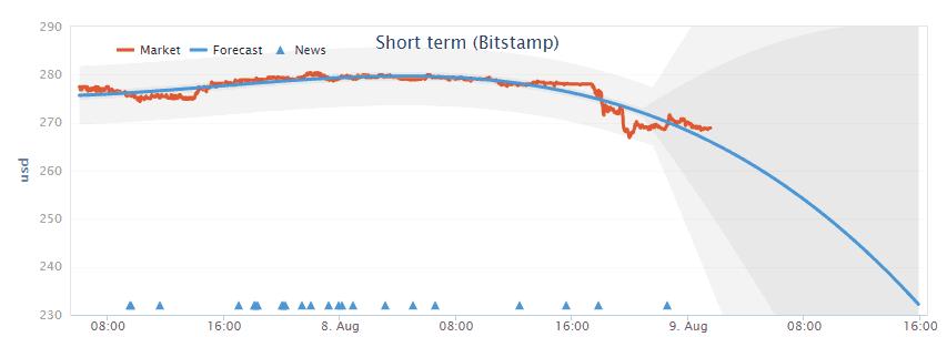 bitcoinforecast_bitstamp
