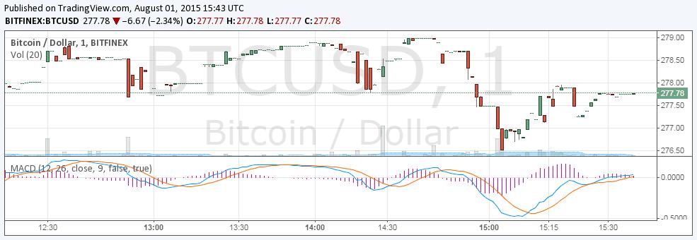 bitstamp_btc_price_01.08.2015