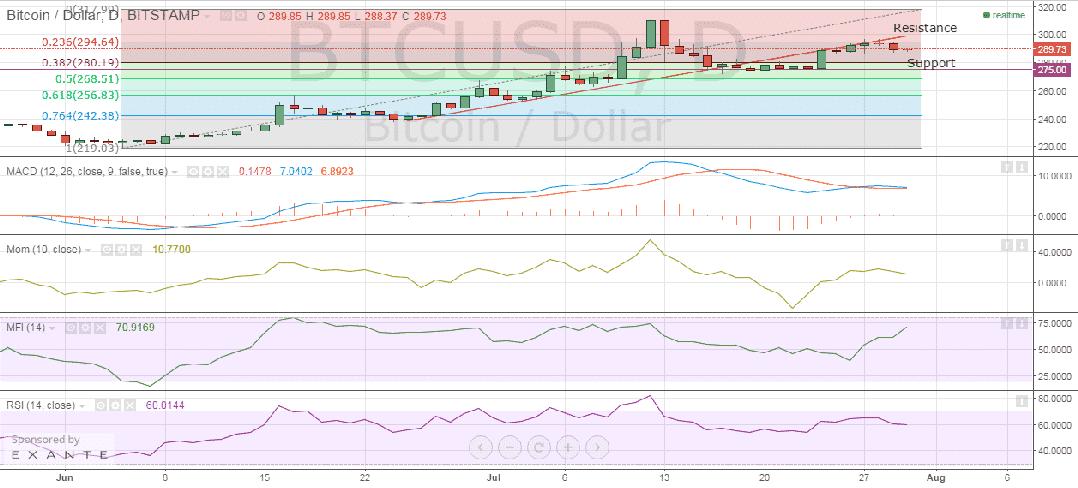 bitstamp_btc_price_30.07.2015