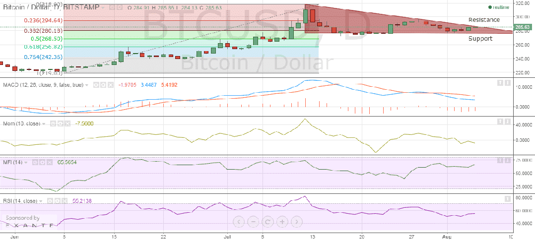 bitstamp_btc_price_chart_05.08.2015
