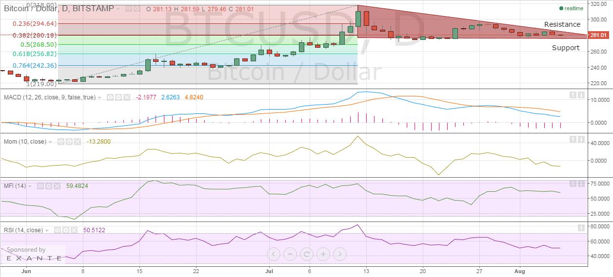 bitstamp_btc_price_chart_06.08.2015