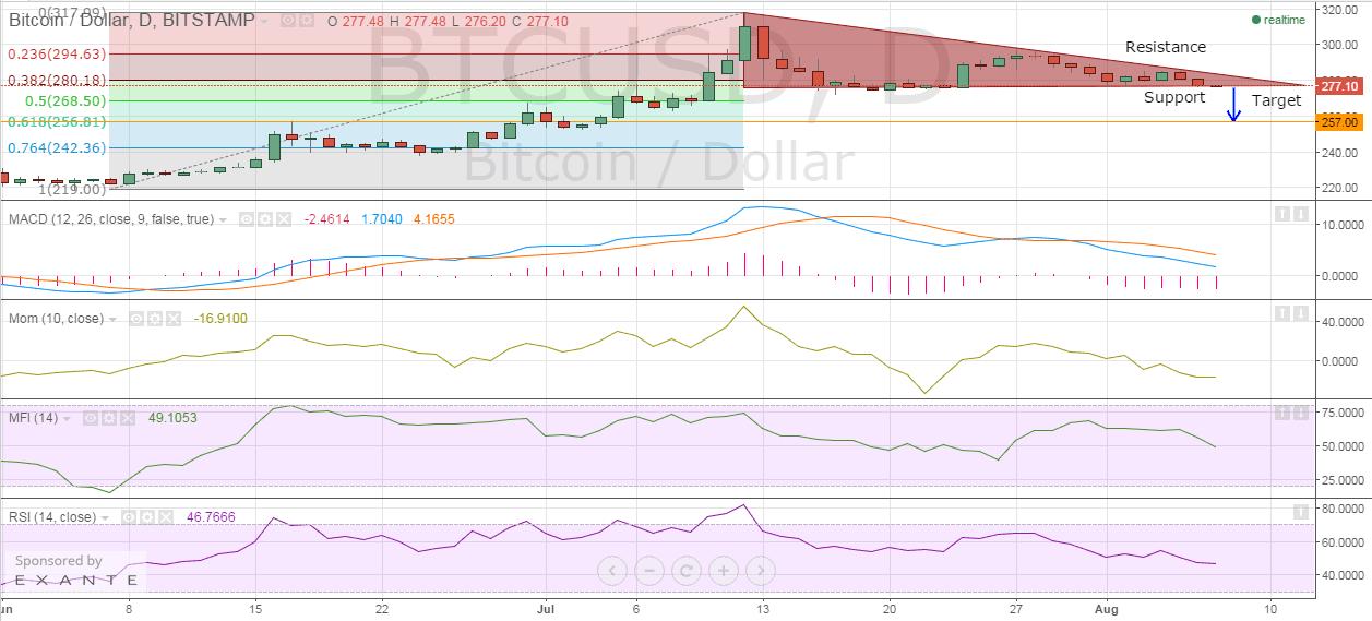 bitstamp_btc_price_chart_07.08.2015
