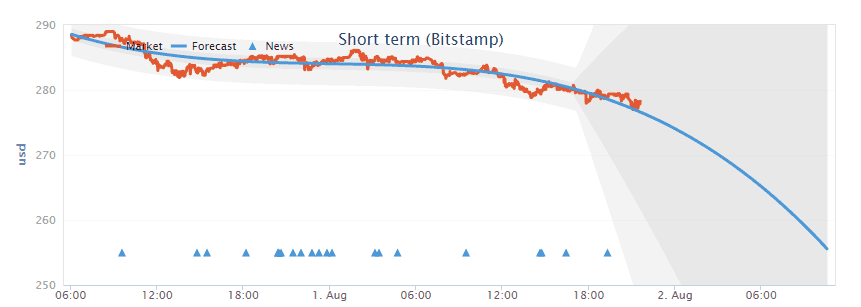 bitstamp_price_prediction