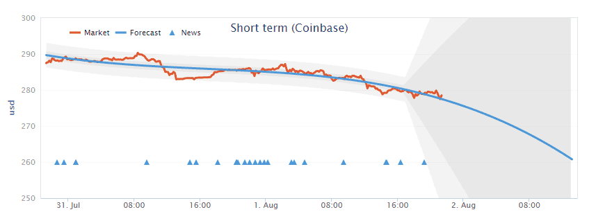 coinbase_price_prediction