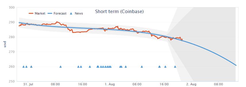 coinbase_price_prediction